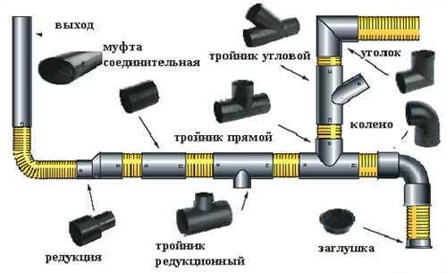 Полиэтиленове