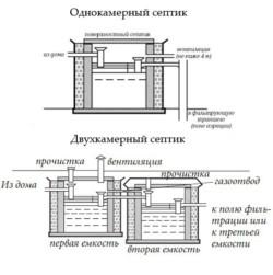 Однокамерный и двухкамерный септик