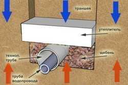 Народные средства для прочистки канализации