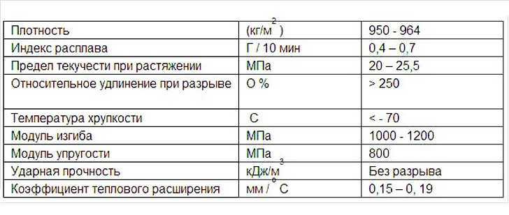 характеристики труб пвх