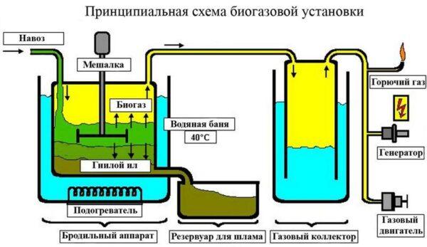 схема биогазовой установки