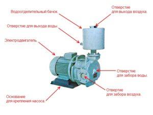 вакуумный насос для откачки канализации своими руками
